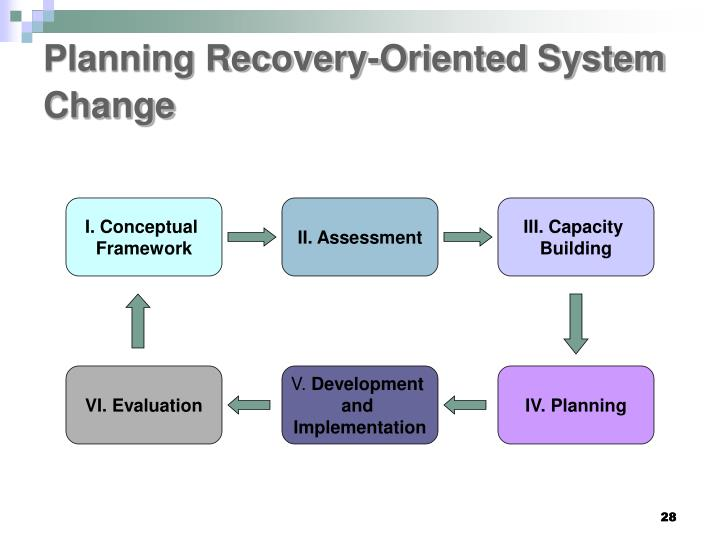 Planning Recovery-Oriented System Change