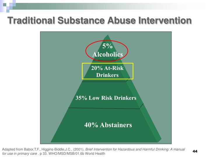 Traditional Substance Abuse Intervention