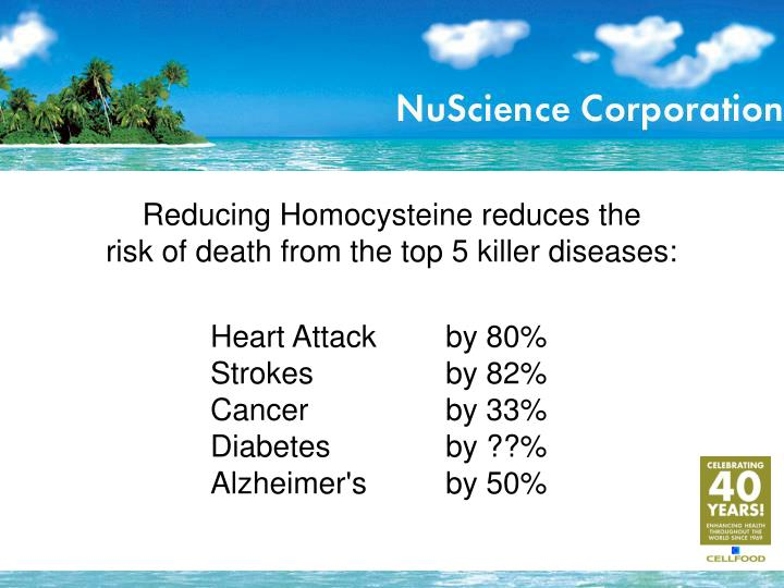 Reducing Homocysteine reduces the