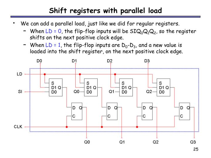 Shift registers with parallel load
