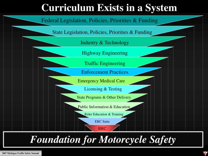 Curriculum Exists in a System
