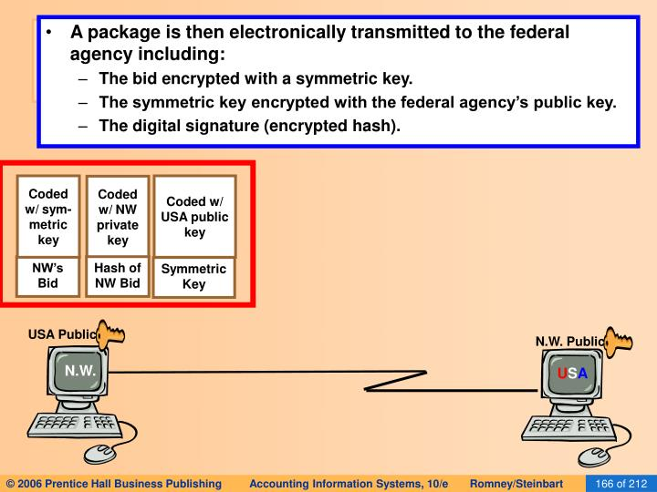 A package is then electronically transmitted to the federal agency including: