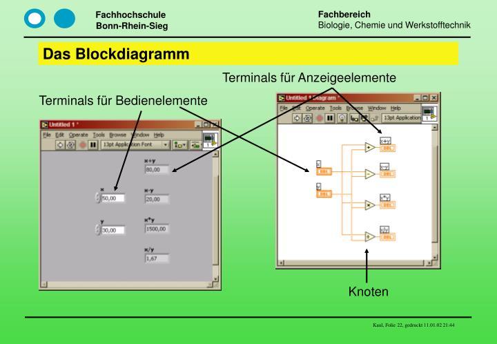 Das Blockdiagramm