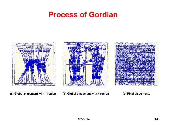 Process of Gordian