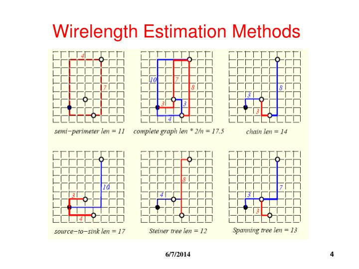 Wirelength Estimation Methods