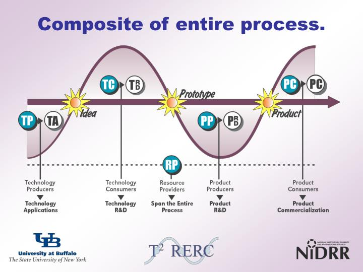 Composite of entire process.