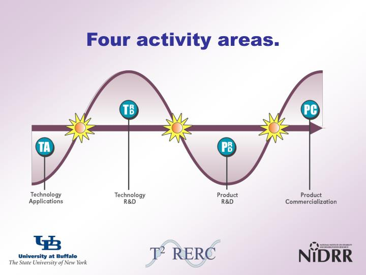 Four activity areas.