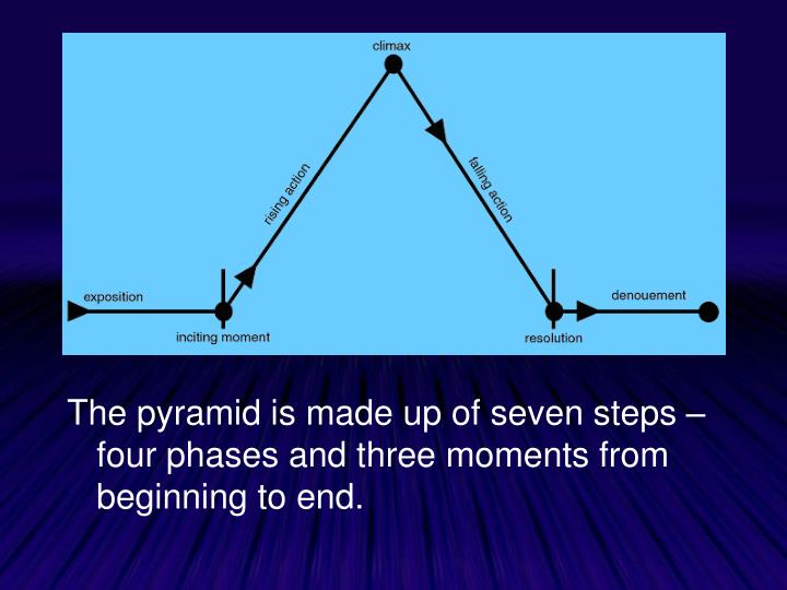 The pyramid is made up of seven steps – four phases and three moments from beginning to end.