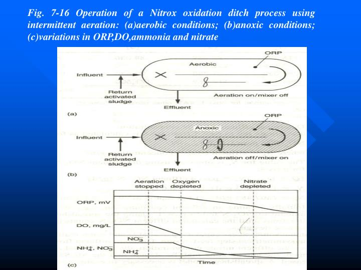 Fig. 7-16 Operation of a Nitrox oxidation ditch process using intermittent aeration: (a)aerobic conditions; (b)anoxic conditions; (c)variations in ORP,DO,ammonia and nitrate