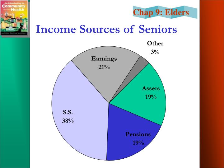 Income Sources of Seniors
