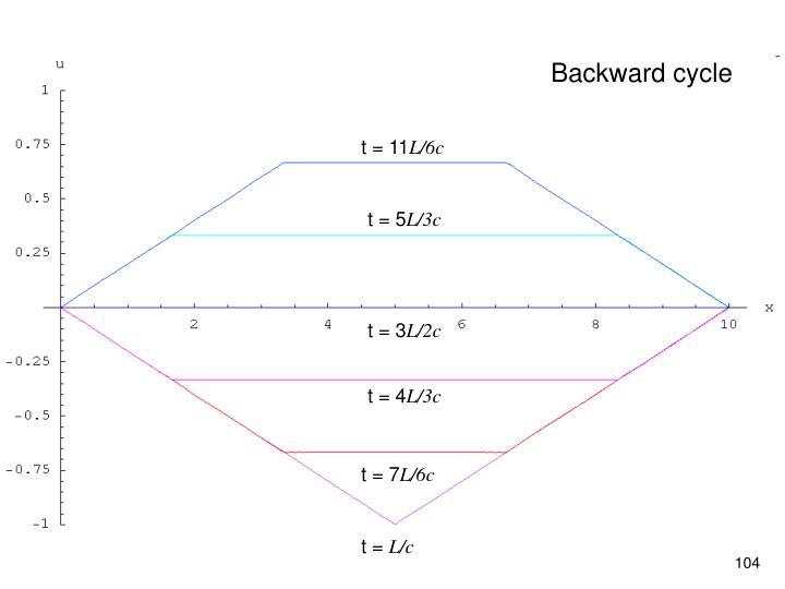 Backward cycle