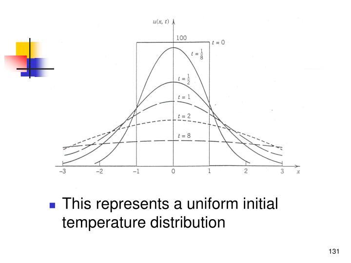 This represents a uniform initial temperature distribution
