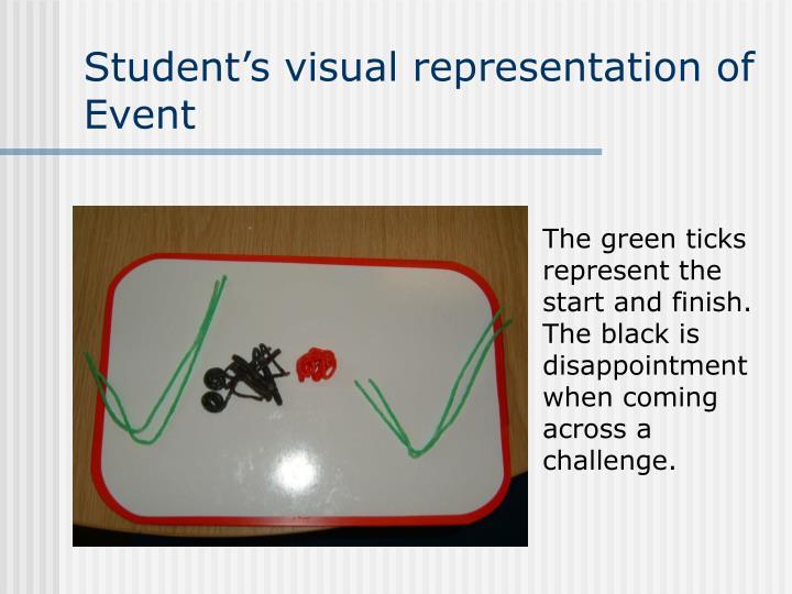 Student's visual representation of Event