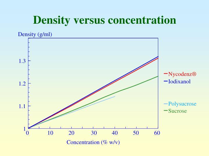 Density (g/ml)