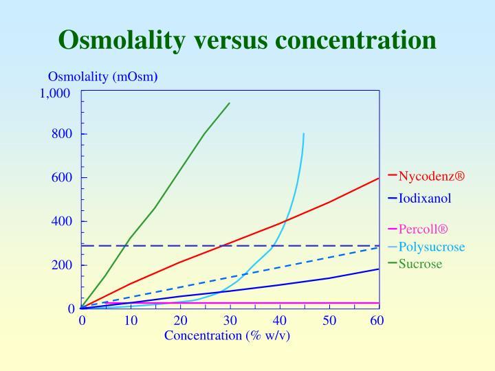 Osmolality (mOsm
