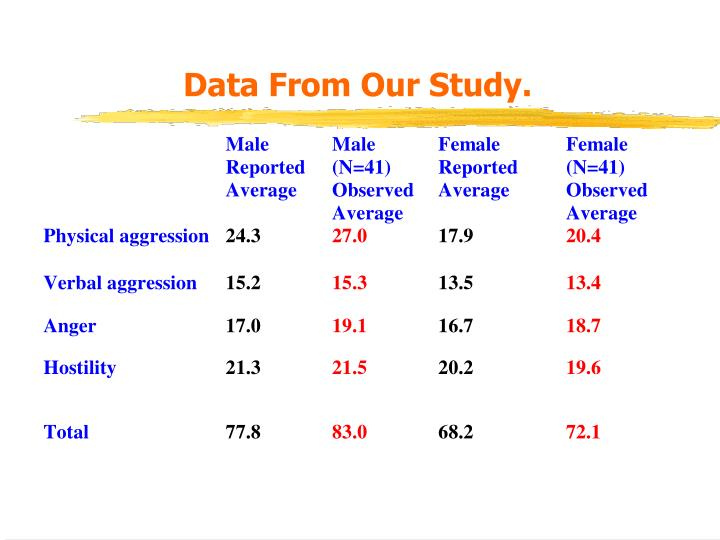 Data From Our Study.