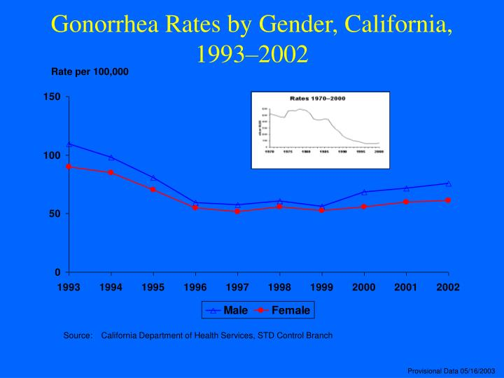 Gonorrhea Rates by Gender, California, 1993–2002