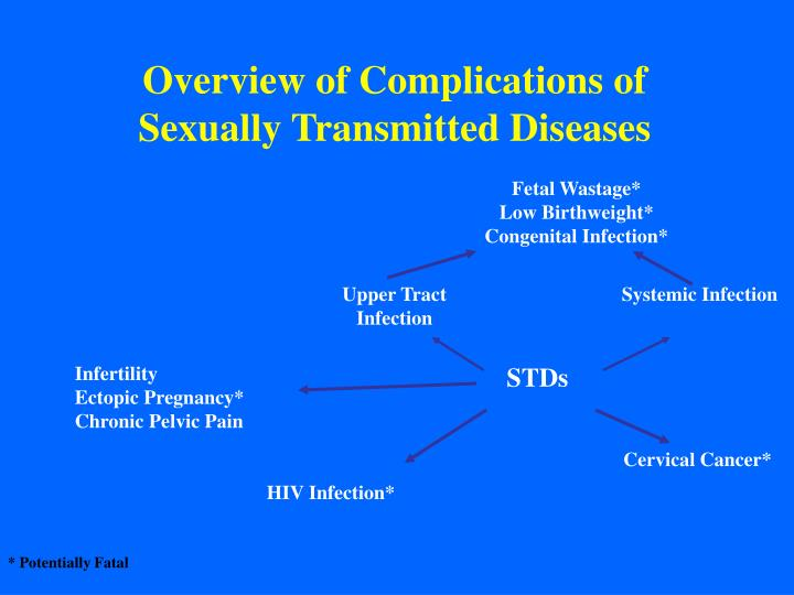 Overview of Complications of