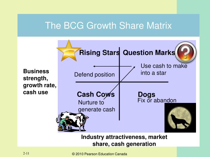The BCG Growth Share Matrix
