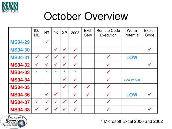 October Overview