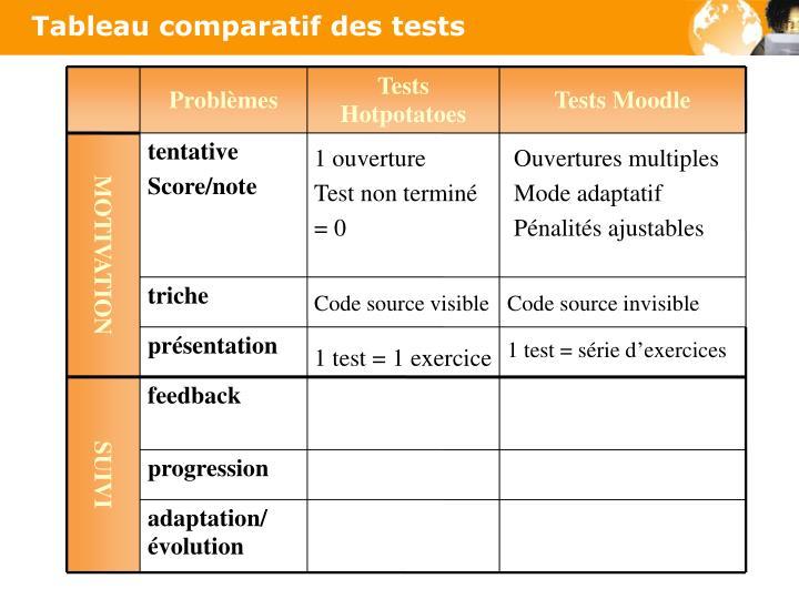 Tableau comparatif des tests