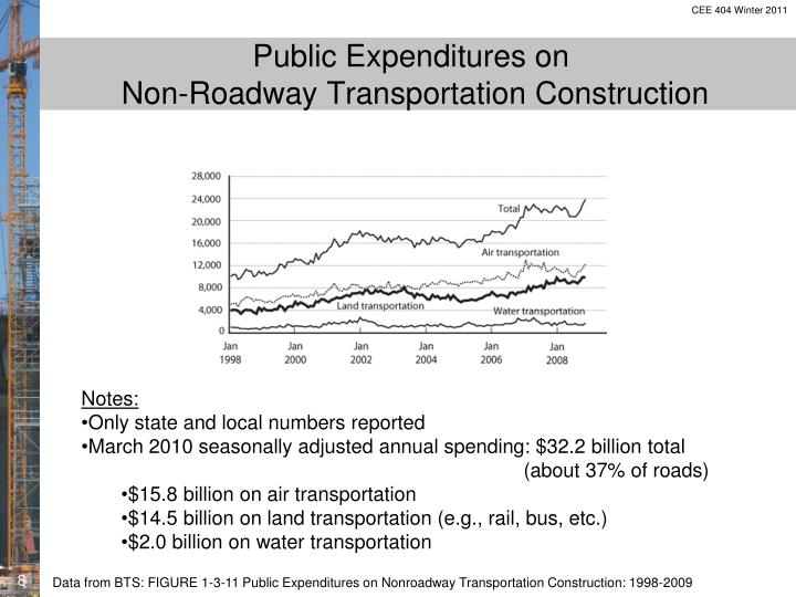 Public Expenditures on