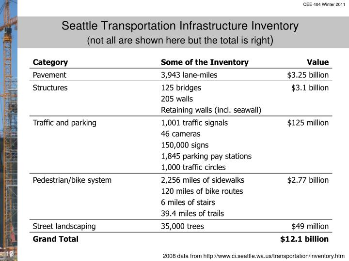 Seattle Transportation Infrastructure