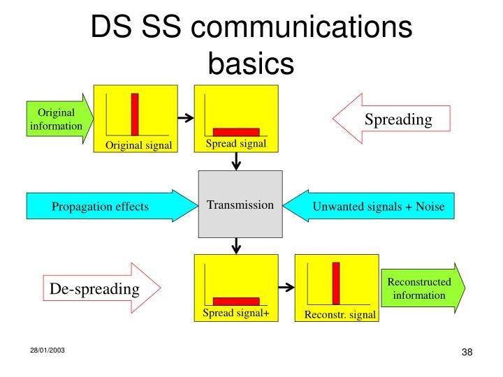 Spread signal