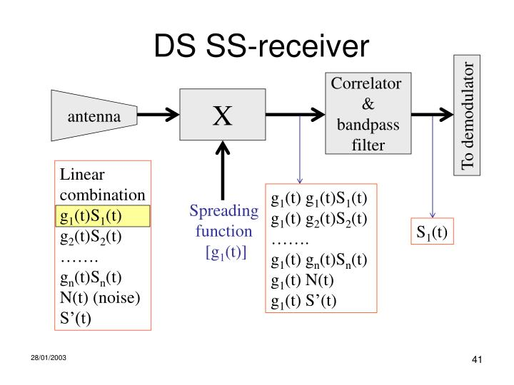 DS SS-receiver