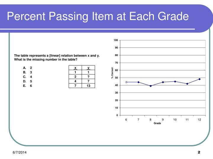 Percent Passing Item at Each Grade