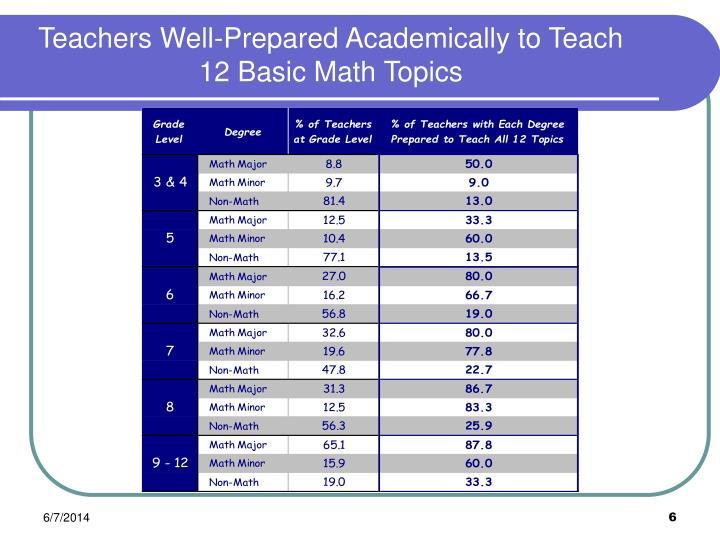 Teachers Well-Prepared Academically to Teach 12 Basic Math Topics
