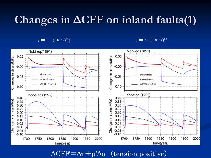 Changes in ΔCFF on inland faults(1)