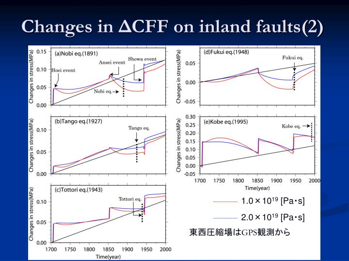 Changes in ΔCFF on inland faults(2)