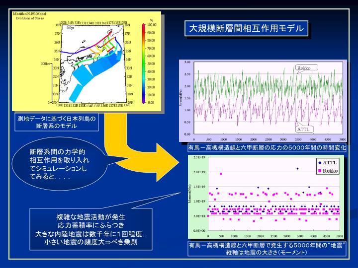 大規模断層間相互作用モデル