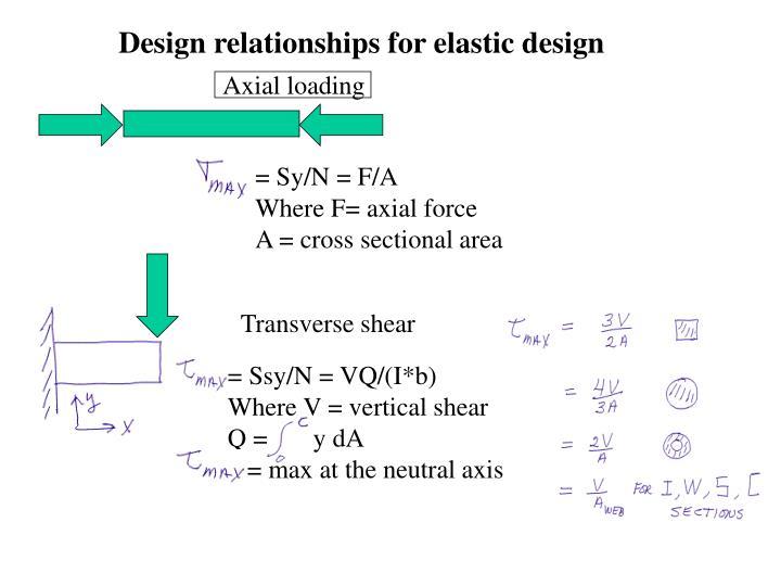 Design relationships for elastic design