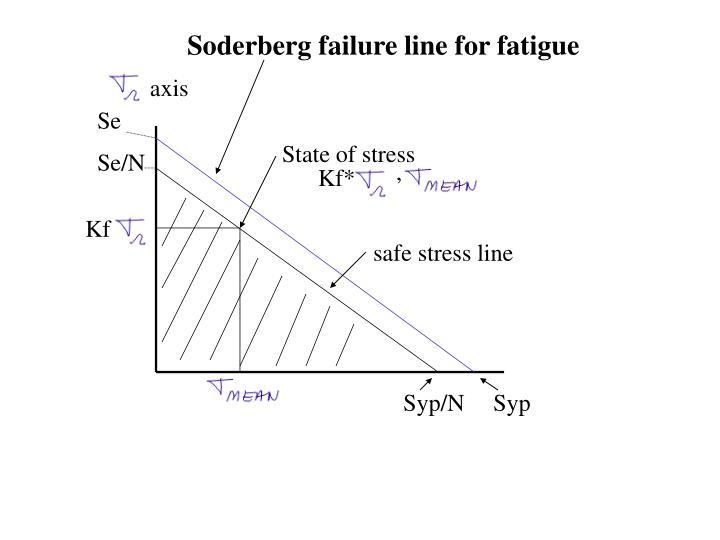 Soderberg failure line for fatigue