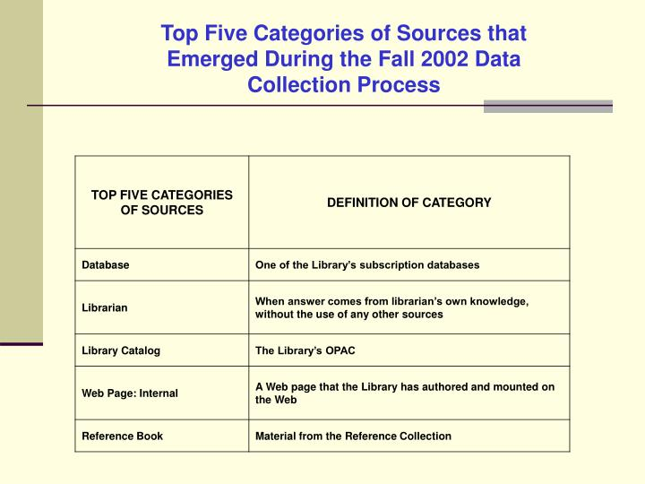 Top Five Categories of Sources that Emerged During the Fall 2002 Data Collection Process