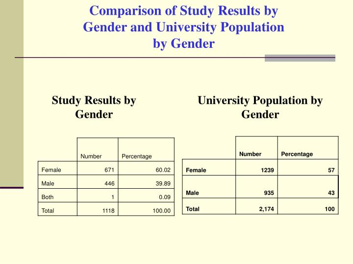 Comparison of Study Results by Gender and University Population by Gender