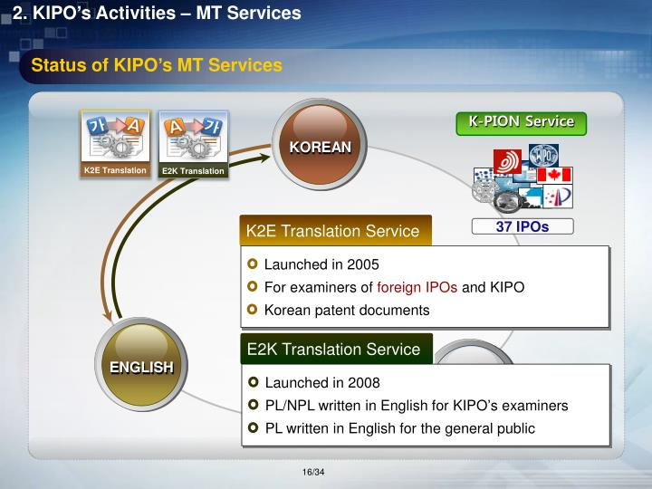 Status of KIPO's MT Services