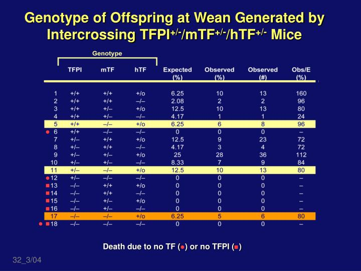 Genotype of Offspring at Wean Generated by Intercrossing TFPI