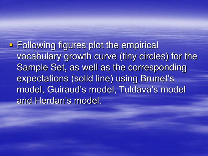 Following figures plot the empirical vocabulary growth curve (tiny circles) for the Sample Set, as well as the corresponding expectations (solid line) using Brunet's model, Guiraud's model, Tuldava's model and Herdan's model.
