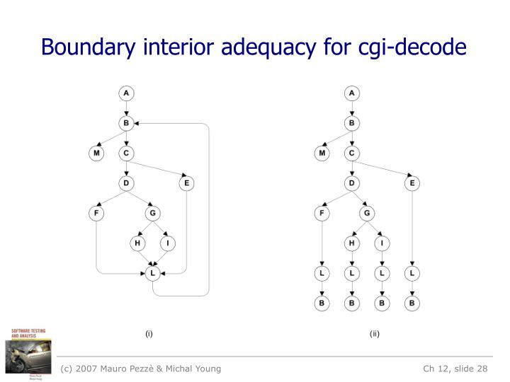 Boundary interior adequacy for cgi-decode