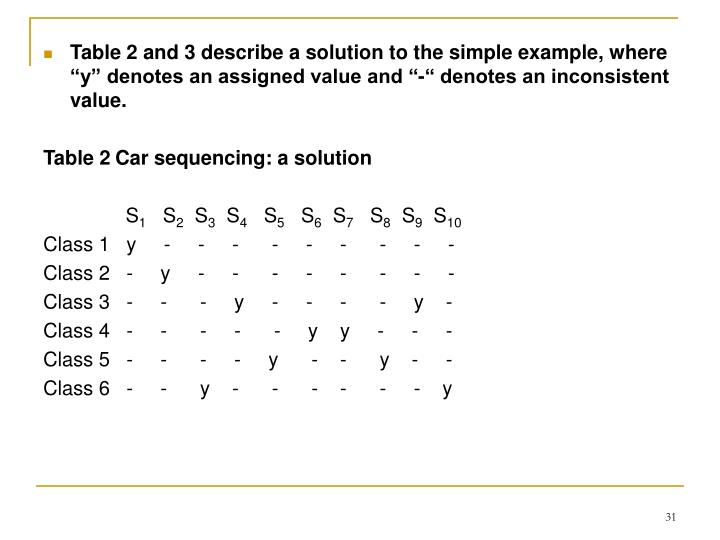 """Table 2 and 3 describe a solution to the simple example, where """"y"""" denotes an assigned value and """"-"""" denotes an inconsistent value."""