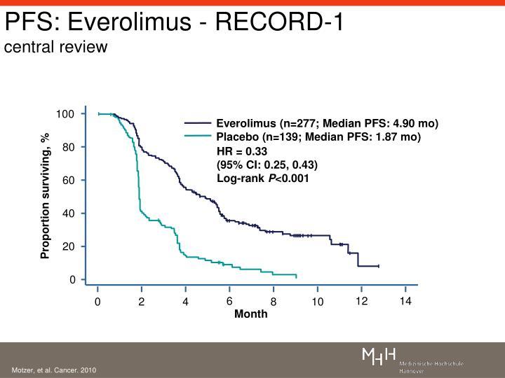 PFS: Everolimus - RECORD-1