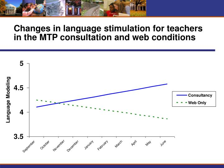 Changes in language stimulation for teachers in the MTP consultation and web conditions