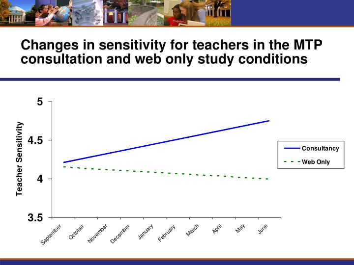 Changes in sensitivity for teachers in the MTP consultation and web only study conditions