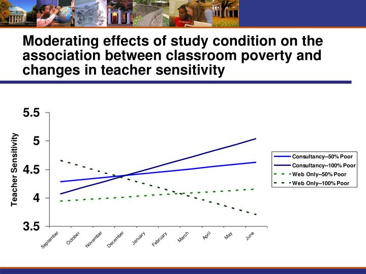 Moderating effects of study condition on the association between classroom poverty and changes in teacher sensitivity