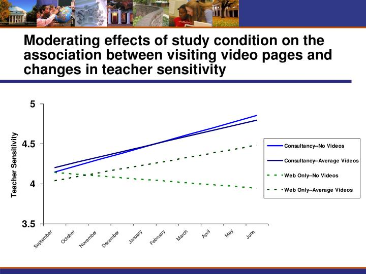 Moderating effects of study condition on the association between visiting video pages and changes in teacher sensitivity