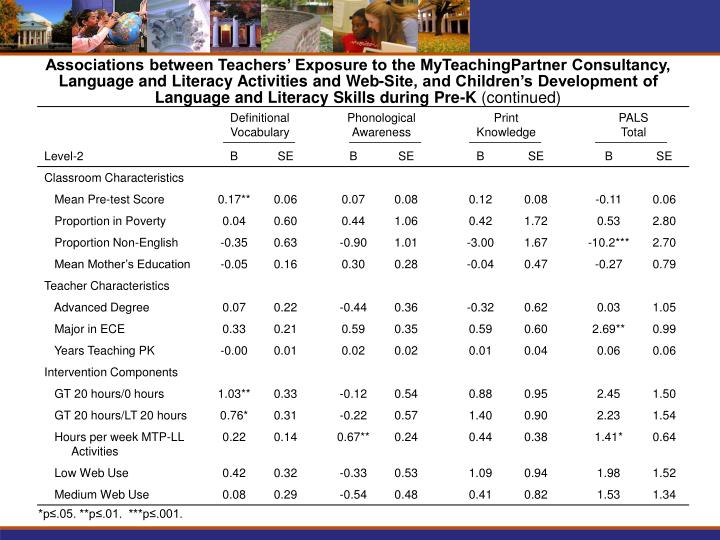 Associations between Teachers' Exposure to the MyTeachingPartner Consultancy,  Language and Literacy Activities and Web-Site, and Children's Development of         Language and Literacy Skills during Pre-K