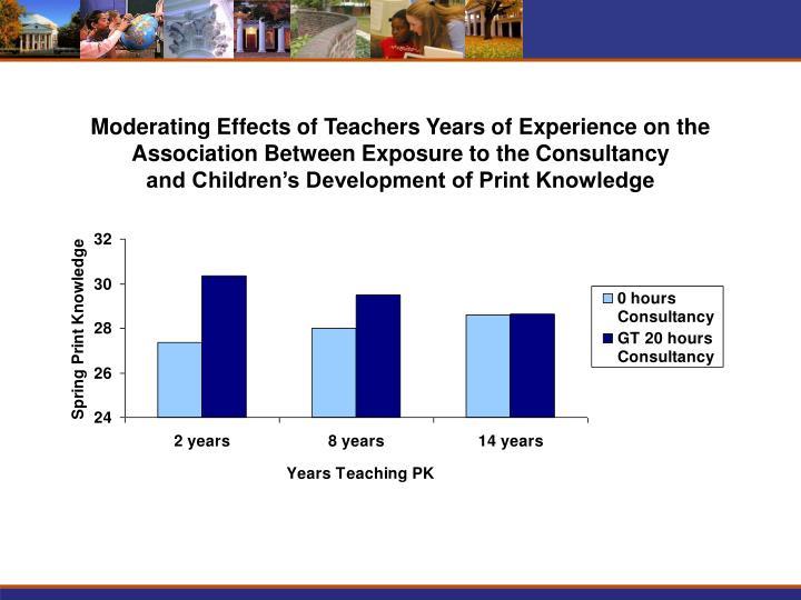 Moderating Effects of Teachers Years of Experience on the Association Between Exposure to the Consultancy